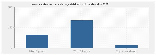 Men age distribution of Heudicourt in 2007