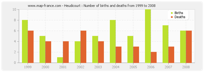 Heudicourt : Number of births and deaths from 1999 to 2008
