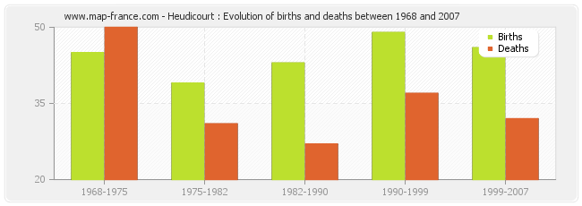 Heudicourt : Evolution of births and deaths between 1968 and 2007