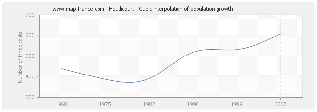 Heudicourt : Cubic interpolation of population growth