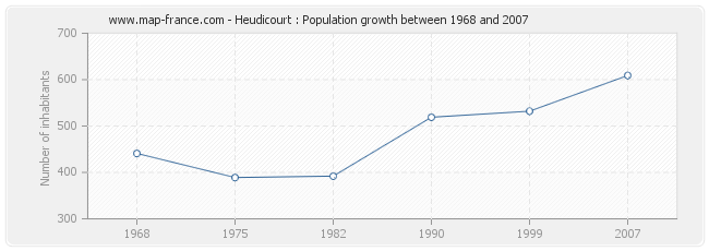 Population Heudicourt