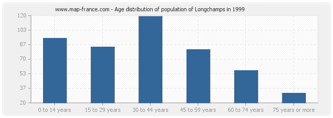 Age distribution of population of Longchamps in 1999