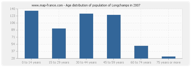 Age distribution of population of Longchamps in 2007