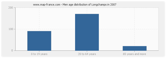 Men age distribution of Longchamps in 2007