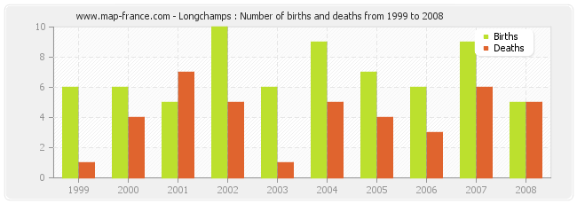 Longchamps : Number of births and deaths from 1999 to 2008