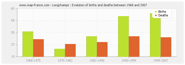 Longchamps : Evolution of births and deaths between 1968 and 2007