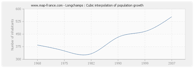 Longchamps : Cubic interpolation of population growth