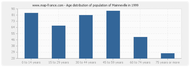 Age distribution of population of Mainneville in 1999