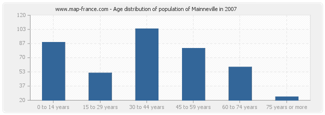 Age distribution of population of Mainneville in 2007