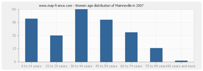 Women age distribution of Mainneville in 2007