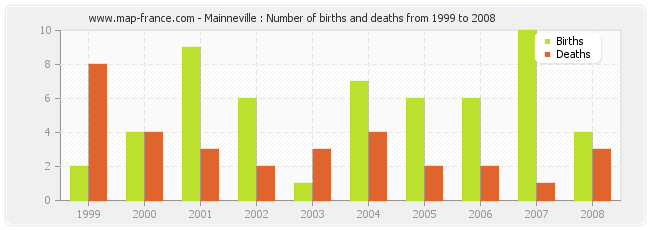 Mainneville : Number of births and deaths from 1999 to 2008