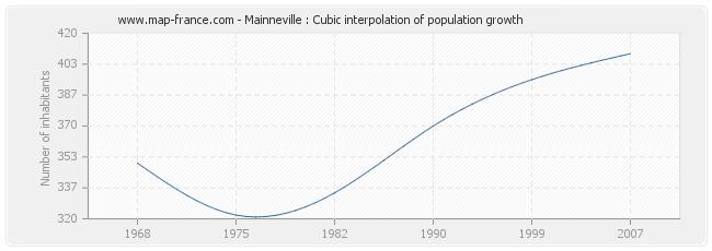 Mainneville : Cubic interpolation of population growth