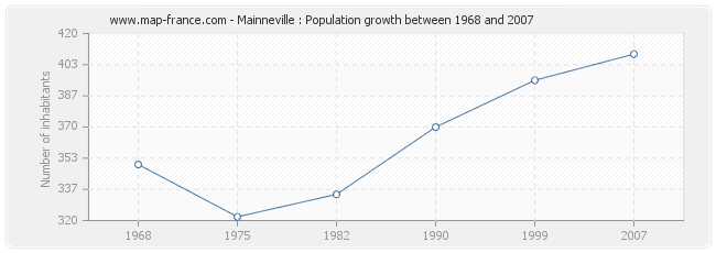 Population Mainneville