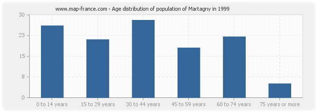 Age distribution of population of Martagny in 1999
