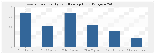 Age distribution of population of Martagny in 2007