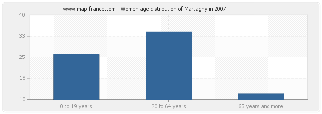 Women age distribution of Martagny in 2007