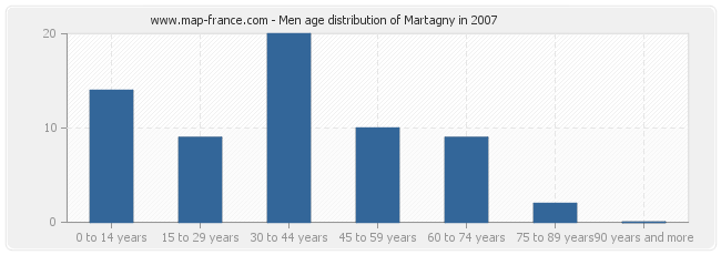 Men age distribution of Martagny in 2007