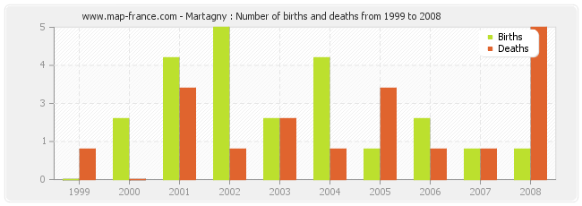 Martagny : Number of births and deaths from 1999 to 2008