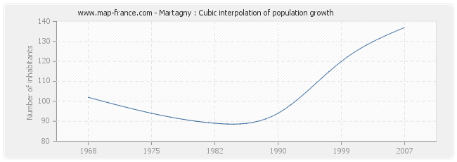 Martagny : Cubic interpolation of population growth