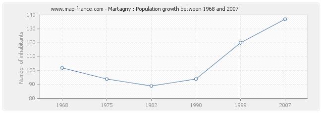 Population Martagny