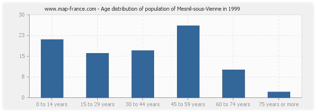 Age distribution of population of Mesnil-sous-Vienne in 1999