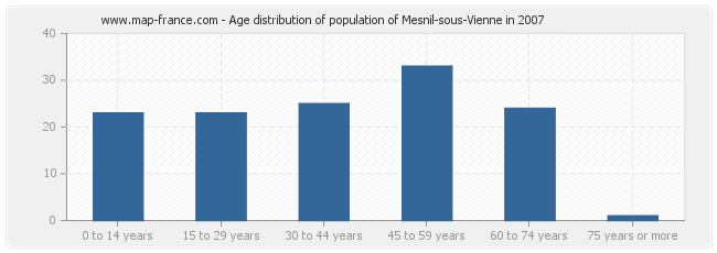 Age distribution of population of Mesnil-sous-Vienne in 2007
