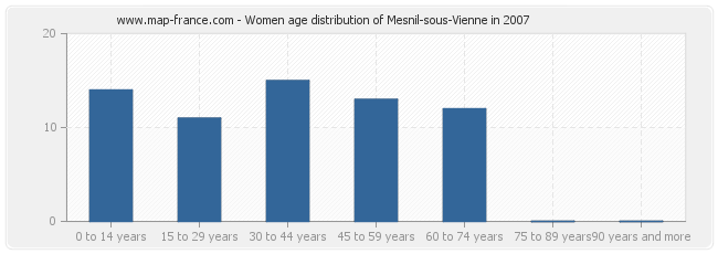 Women age distribution of Mesnil-sous-Vienne in 2007