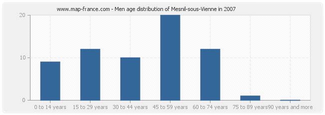 Men age distribution of Mesnil-sous-Vienne in 2007