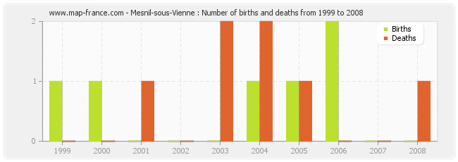 Mesnil-sous-Vienne : Number of births and deaths from 1999 to 2008