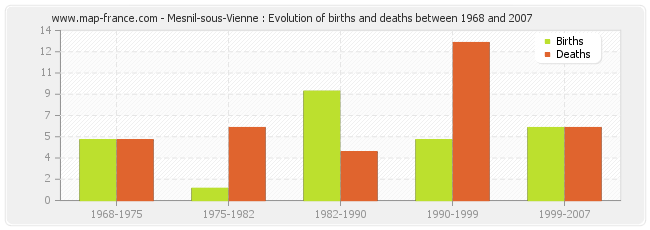 Mesnil-sous-Vienne : Evolution of births and deaths between 1968 and 2007