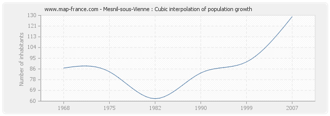Mesnil-sous-Vienne : Cubic interpolation of population growth
