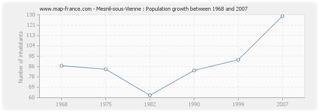 Population Mesnil-sous-Vienne
