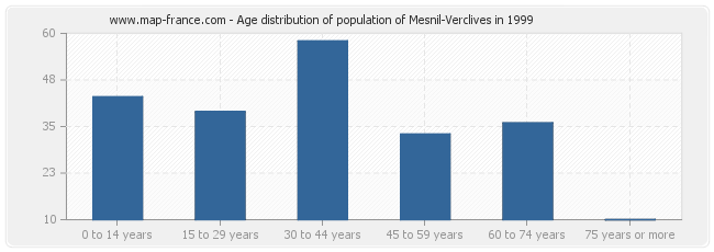 Age distribution of population of Mesnil-Verclives in 1999