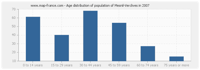 Age distribution of population of Mesnil-Verclives in 2007