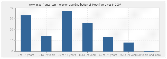 Women age distribution of Mesnil-Verclives in 2007