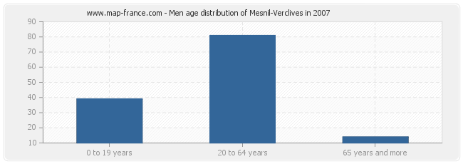 Men age distribution of Mesnil-Verclives in 2007