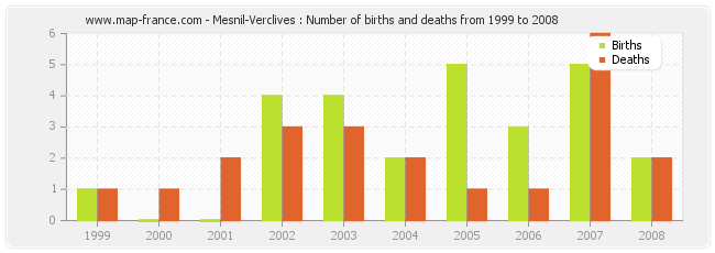 Mesnil-Verclives : Number of births and deaths from 1999 to 2008