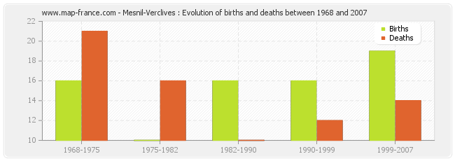 Mesnil-Verclives : Evolution of births and deaths between 1968 and 2007