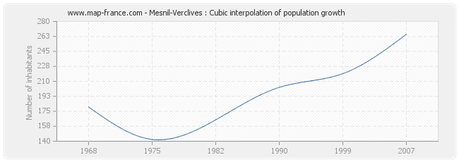 Mesnil-Verclives : Cubic interpolation of population growth