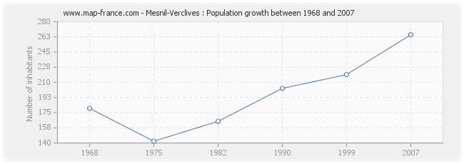 Population Mesnil-Verclives