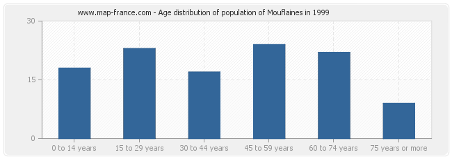 Age distribution of population of Mouflaines in 1999