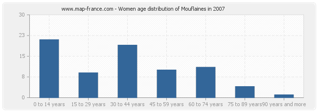 Women age distribution of Mouflaines in 2007