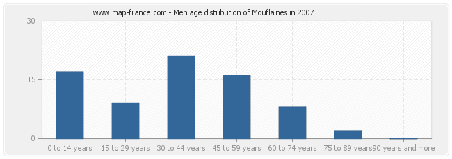 Men age distribution of Mouflaines in 2007