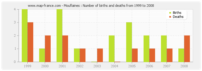 Mouflaines : Number of births and deaths from 1999 to 2008