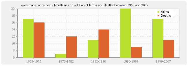Mouflaines : Evolution of births and deaths between 1968 and 2007