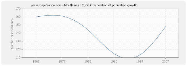 Mouflaines : Cubic interpolation of population growth