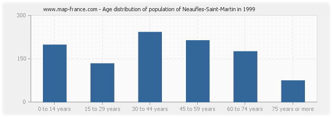 Age distribution of population of Neaufles-Saint-Martin in 1999