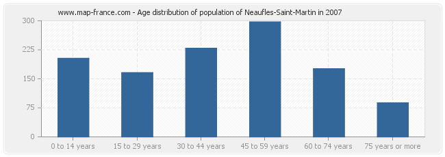 Age distribution of population of Neaufles-Saint-Martin in 2007