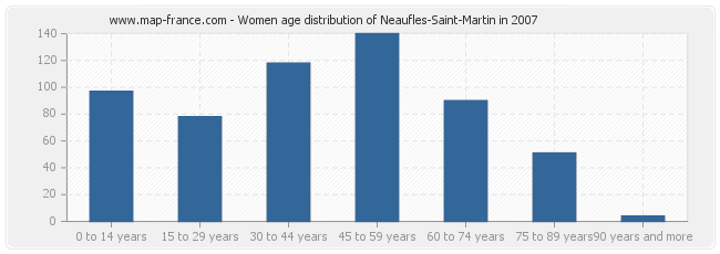 Women age distribution of Neaufles-Saint-Martin in 2007