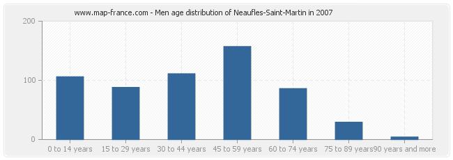 Men age distribution of Neaufles-Saint-Martin in 2007